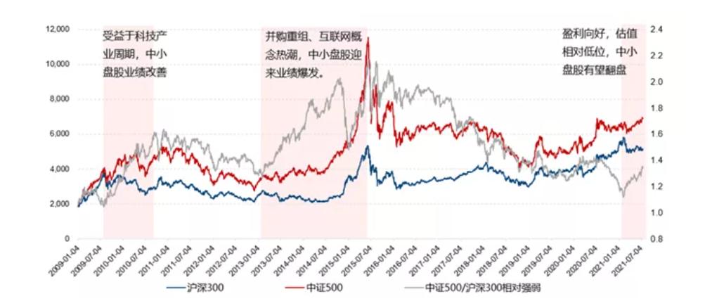 A股市值轮动复盘,来源:国信证券