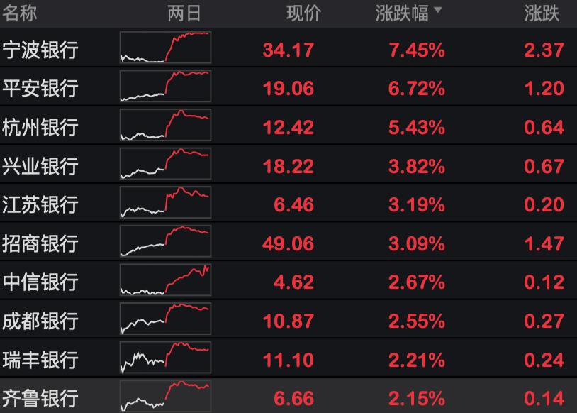 上市银行开启中报季 银行股迎集体反弹
