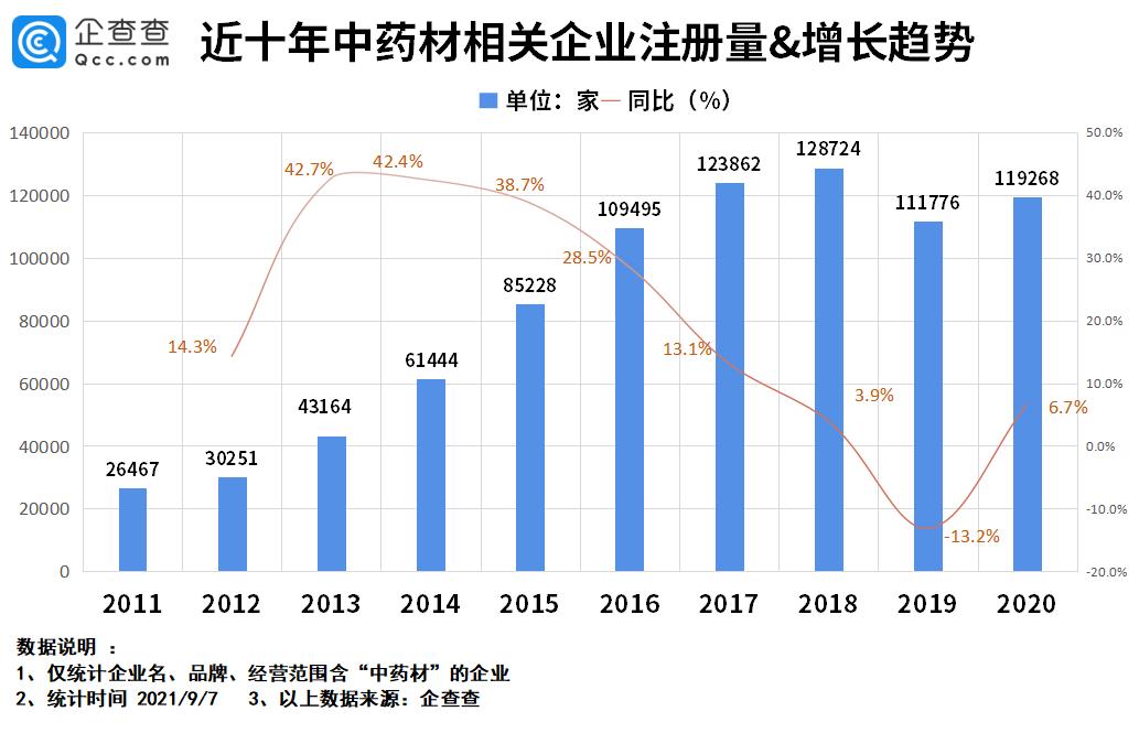 我国中药材相关企业达75.8万家,前8月注册量同比下跌53.8%