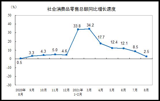 扣除价格因素 8月份社会消费品零售总额实际增长0.9%
