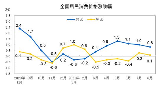 8月份全国居民消费价格同比上涨0.8% 服务价格同比变动情况