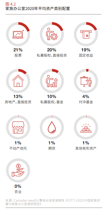 投资回报显著增长,家族办公室在中国有多大发展空间