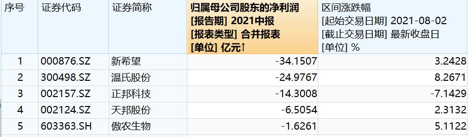 生猪价格整体仍呈下跌趋势,头部猪企保业绩还是冲销量?