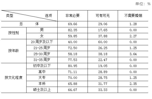农村青年结婚难不难?调研报告显示:宁波平均要花30万,丽水难找对象