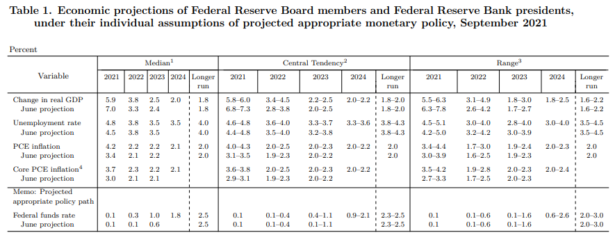美联储季度经济预测
