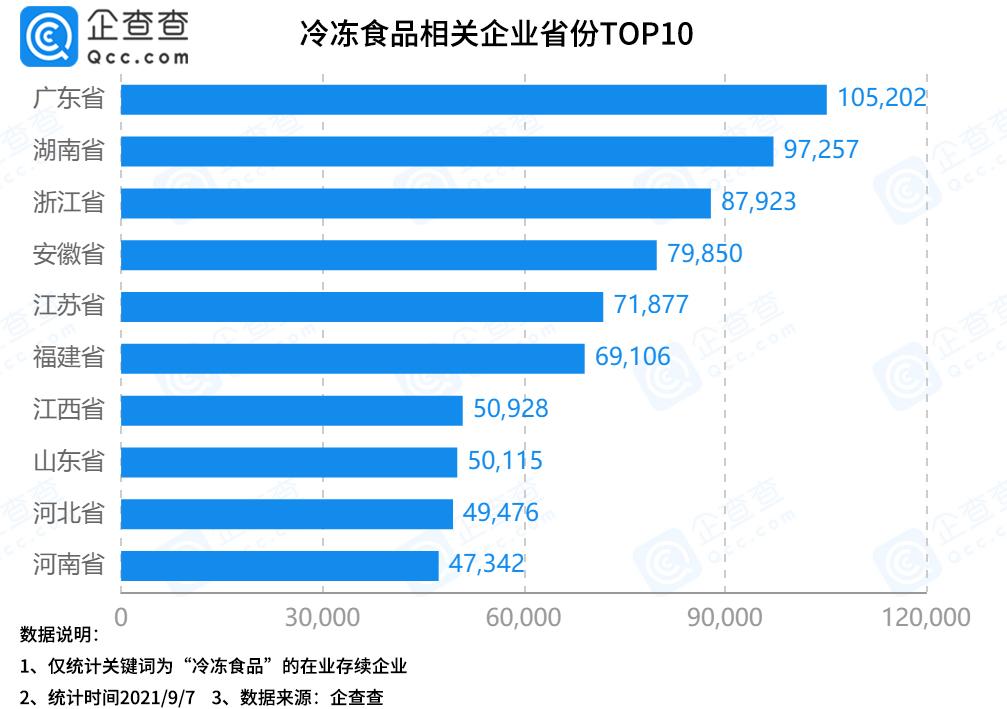 我国冷冻食品相关企业年注册量呈下滑趋势,广东省数量最多