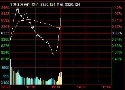 半导体概念股直线拉涨 中芯国际港股涨超2%