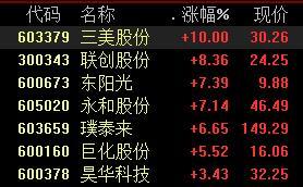 PVDF概念领涨 联创股份大涨8%