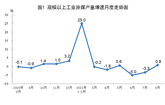 港口煤炭综合交易价格上涨 8月份规模以上工业原煤生产由降转升