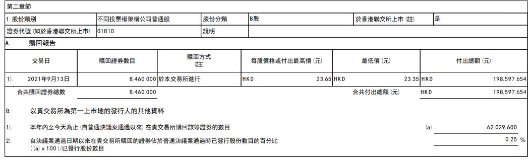 小米集团回购股票846万股 最高回购价23.65港元