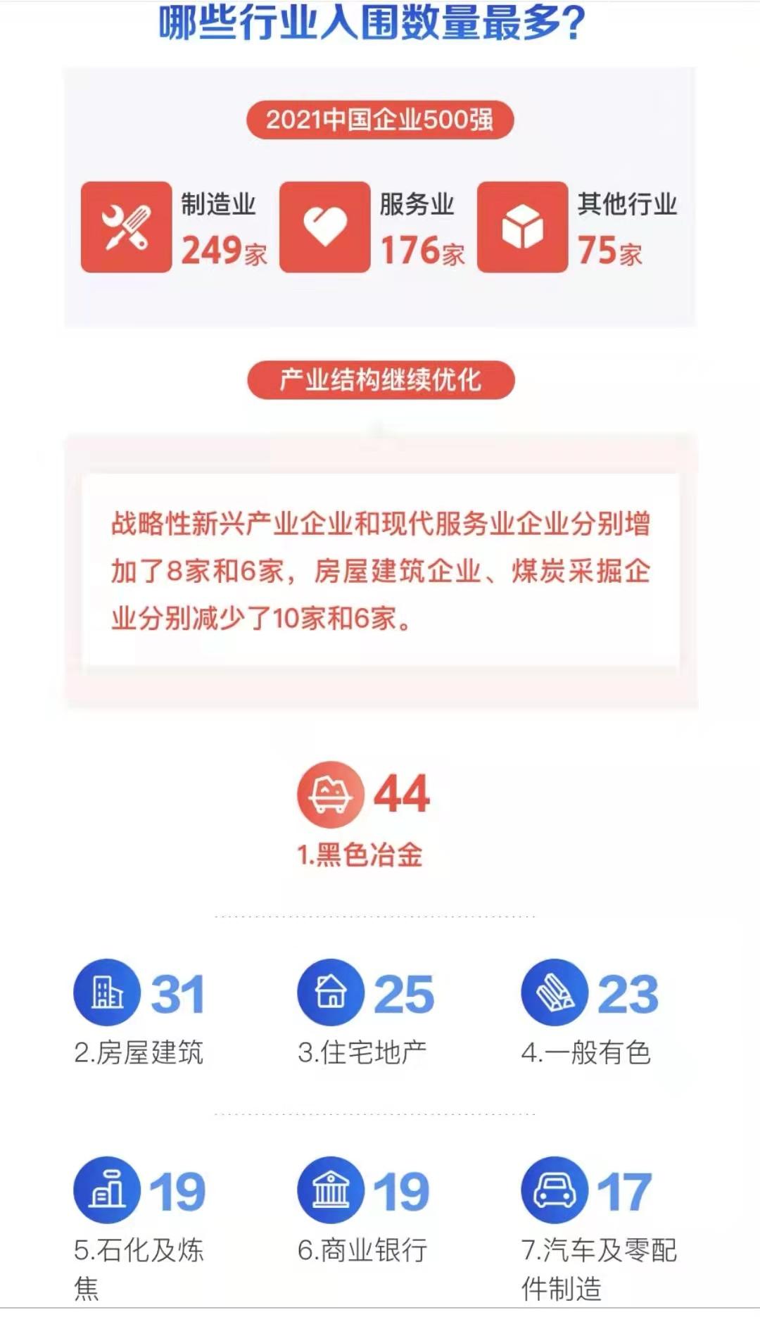 中国企业500强:营收超千亿元企业达222家,8家企业超万亿元