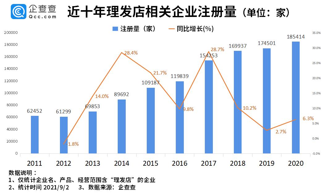 理发店收费价格飞涨,去年企业注册量达近十年最高峰