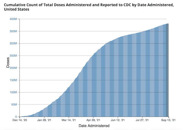 美国疫苗接种速度已经放缓