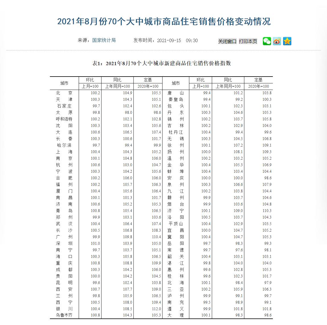 8月份全国楼市热度继续下调 70城二手房价格环比零增长