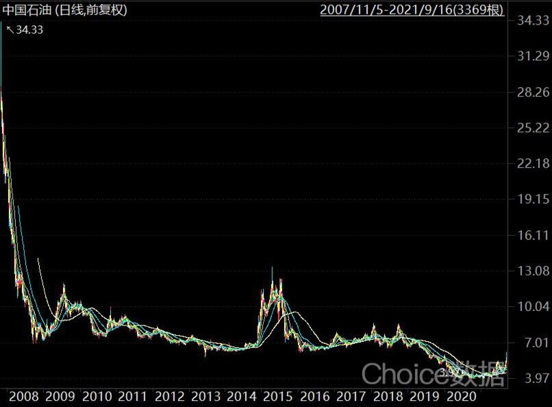 中石油2007年11月5日—2021年9月16日行情走势图