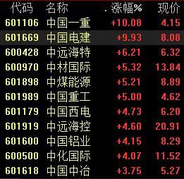 """""""中字头""""股票持续拉升 中远海特涨超6%"""