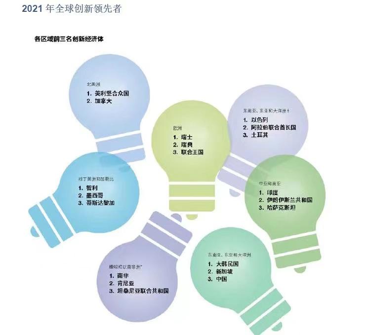 来源:WIPO中国