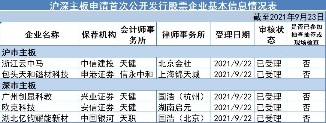 主板IPO新增受理情况(资料来源:证监会)
