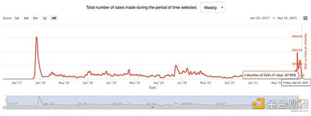 每周NFT销售数量走势。