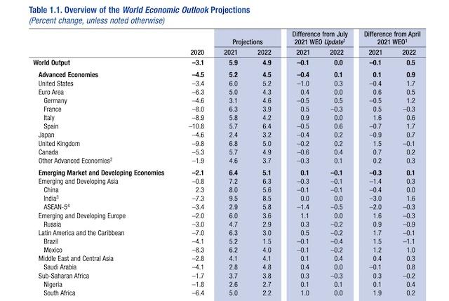 IMF全球经济增速预测(来源:国际货币基金组织)