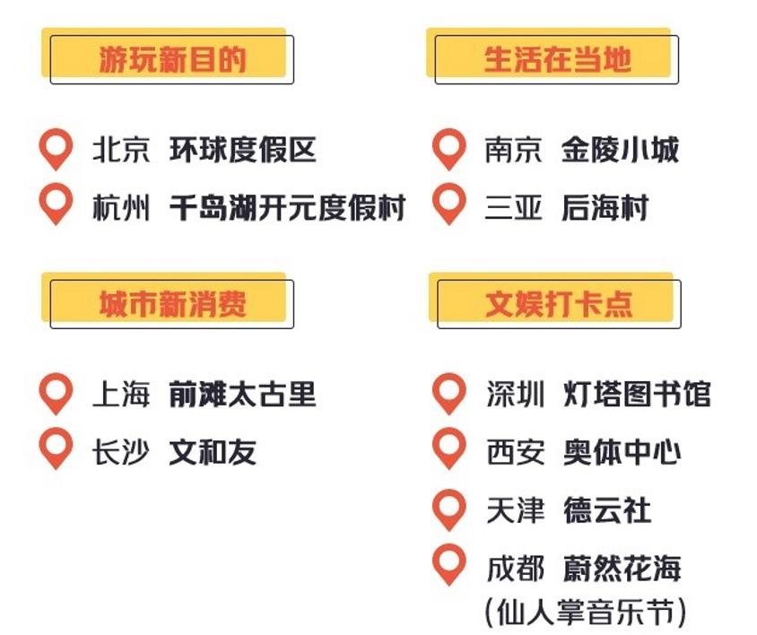 """国庆消费新趋势:新兴景区成热门,""""遛娃""""经济暴涨"""