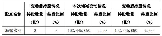海螺水泥买入亚泰集团股份 占亚泰集团已发行股份的5%