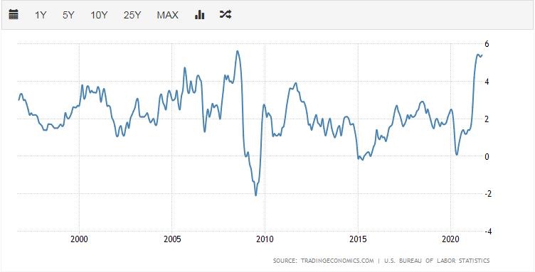 美国CPI处于2008年以来高位(资料来源:TradingEconomics)