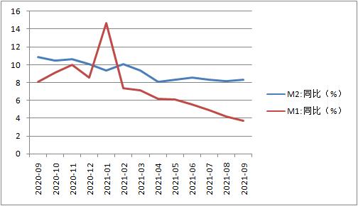 欧亿招商主管9583379月信贷社融不及预期,四季度会否降准现分歧