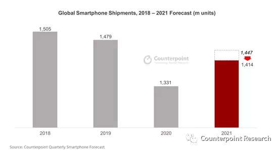 """欧亿OE平台""""芯片做着做着没货了"""",未来两年全球手机出货总量下调"""