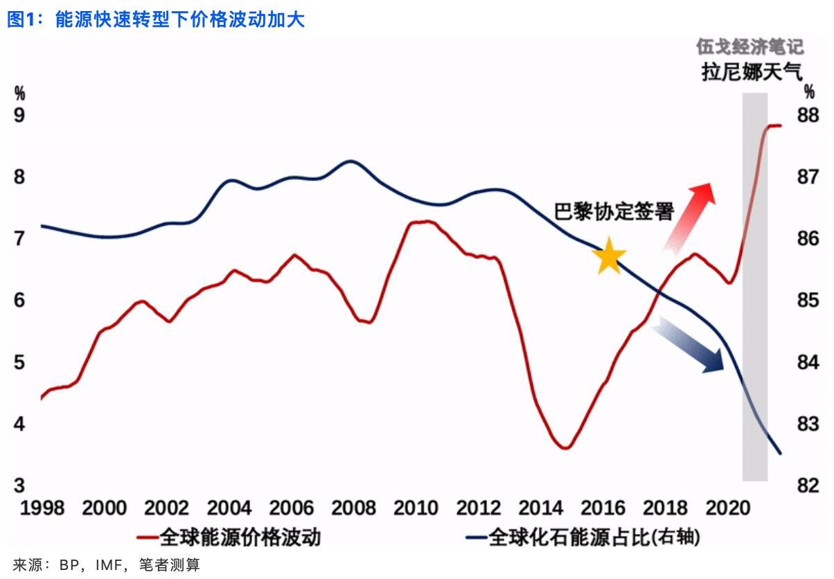 世界并不缺能源 为何能源价格攀升甚至短缺危机?