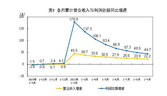 9月工业利润增速由降转增 三季度煤炭行业利润增2.72倍