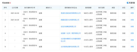 欧亿招商主管958337赵薇又上热搜,遭民生信托起诉,所持6家公司股权被冻结
