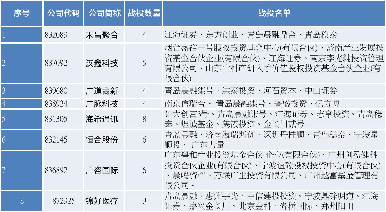 8只精选层新股战投名单(资料来源:记者据企业公告整理)