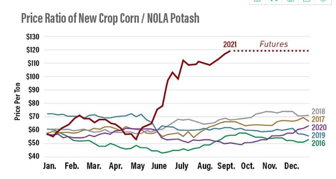 美国玉米生产所需化肥价值走势(资料来源:StoneX)