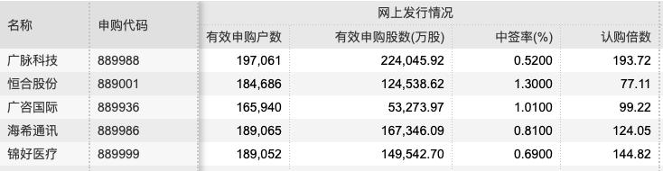 精选层5只新股申购情况(资料来源:WIND)