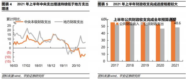 """二号站代理注册财政""""后置""""强化——2021年上半年财政数据解读"""
