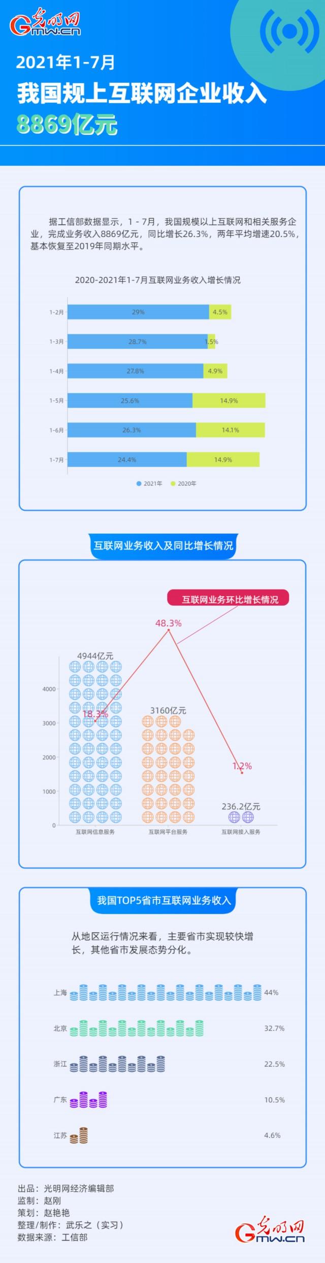 数据图解丨1-7月我国规上互联网企业收入8869亿元
